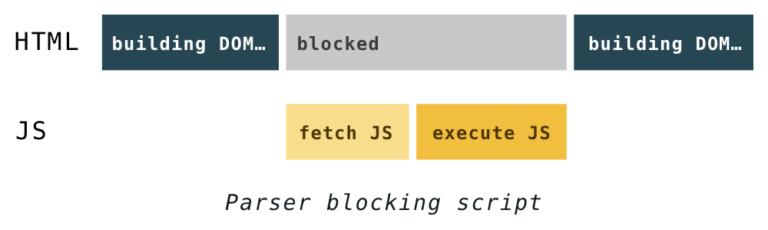 Xóa JavaScript chặn hiển thị và Giảm bớt JavaScript